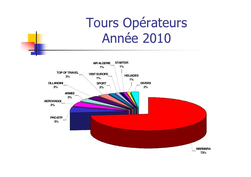 Tours Opérateurs                         Année 2010                         AIR ALGERIE   STARTER                         ...