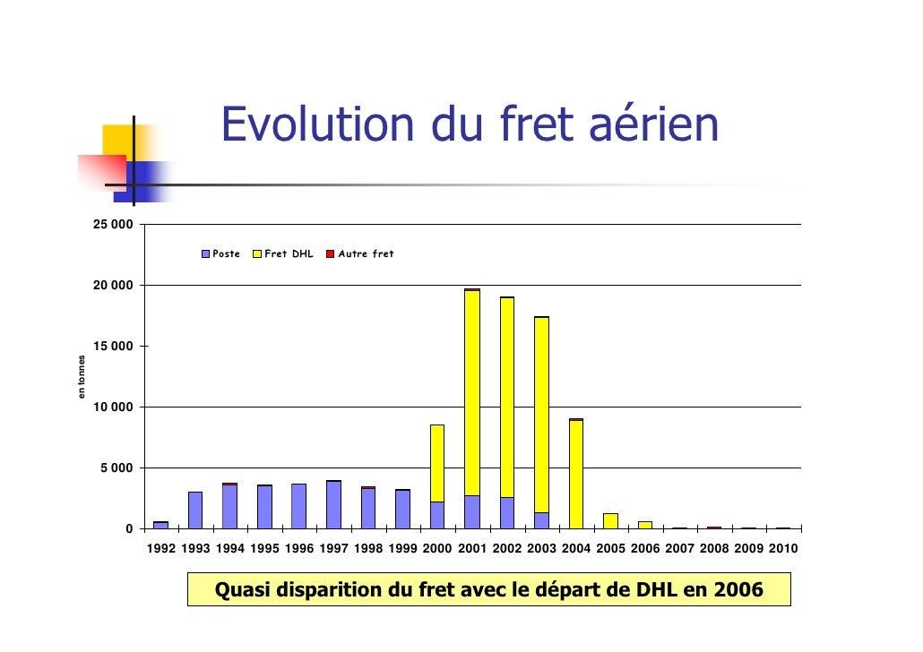 Evolution du fret aérien            25 000                              Poste   Fret DHL   Autre fret            20 000   ...