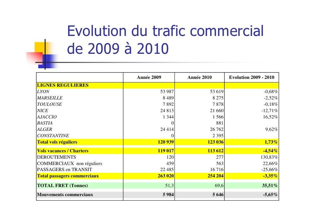 Evolution du trafic commercial            de 2009 à 2010                              Année 2009           Année 2010     ...