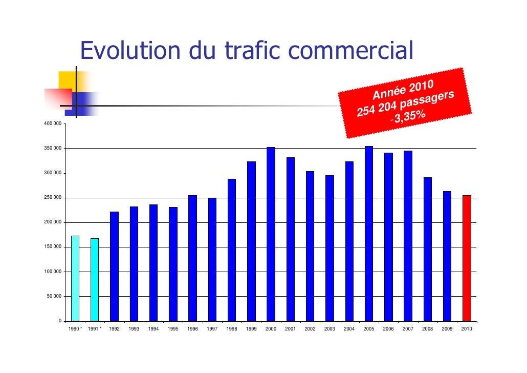 Evolution du trafic commercial                                                                                            ...