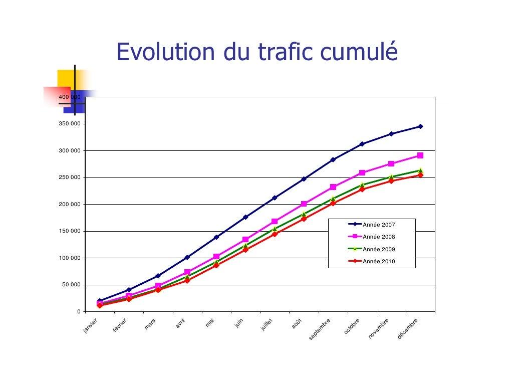 Evolution du trafic cumulé400 000350 000300 000250 000200 000                                                             ...