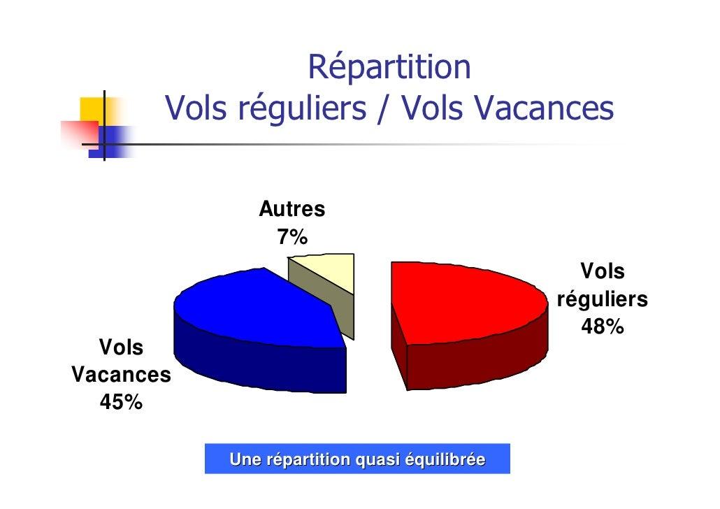 Répartition       Vols réguliers / Vols Vacances              Autres               7%                                     ...