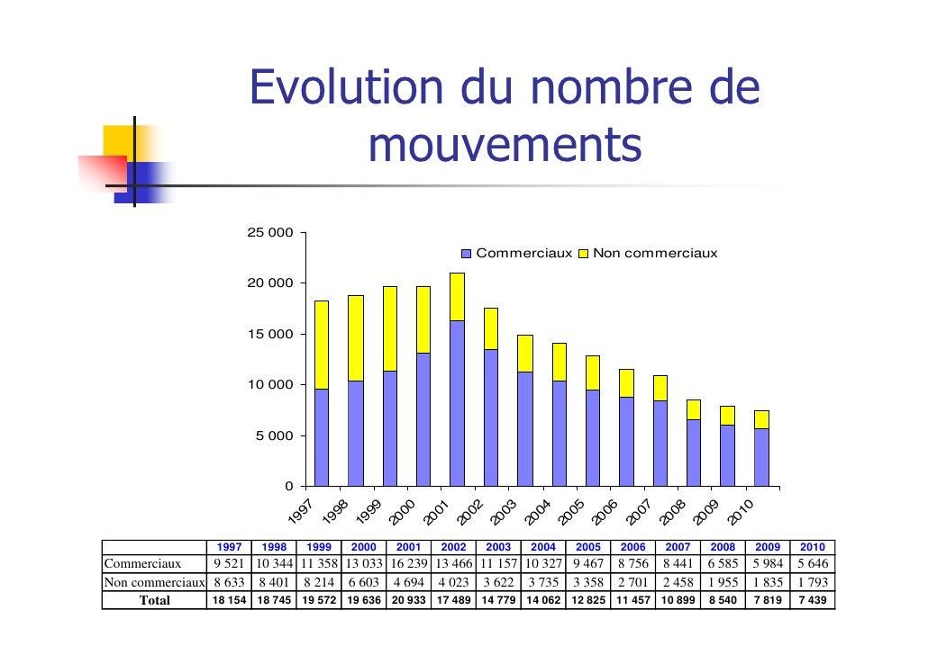 Evolution du nombre de                             mouvements                        25 000                               ...