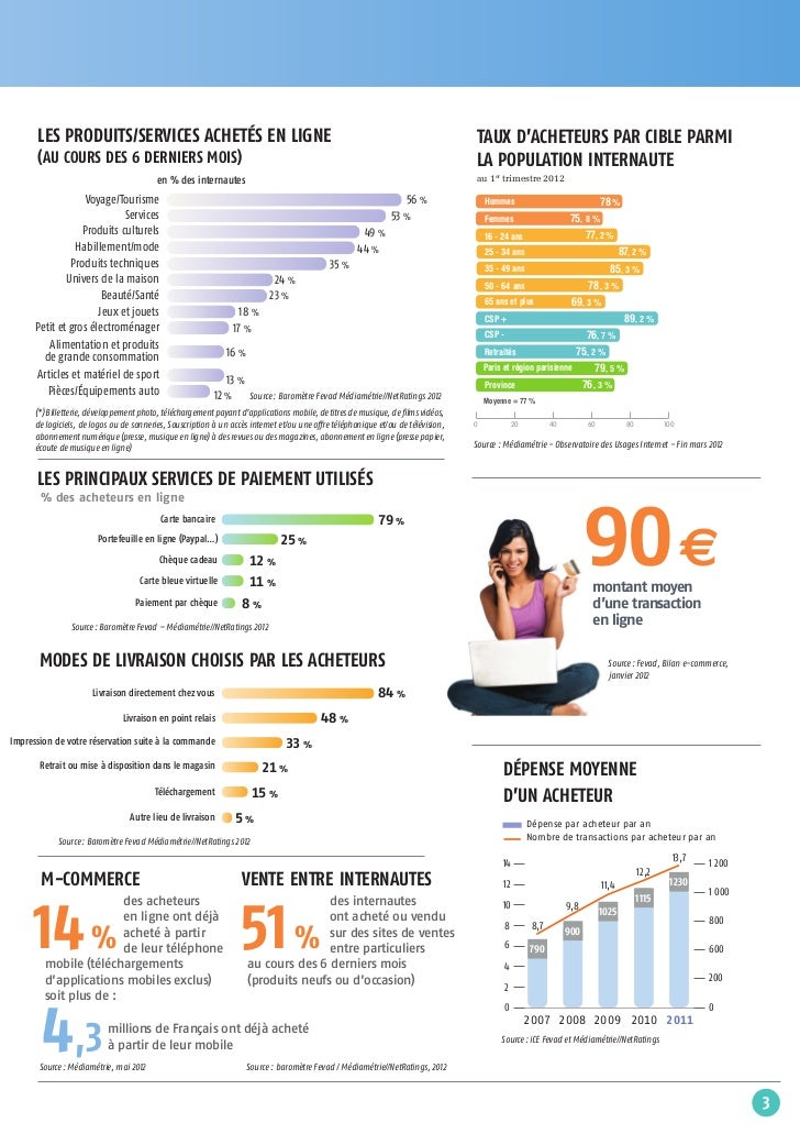 FINAL_fevad2012-numbers-juin_Mise en page 1 14/06/12 15:41 Page4       LES PRODUITS/SERVICES ACHETÉS EN LIGNE             ...