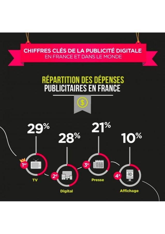 Chiffres clés de la publicité digitale 2015 france