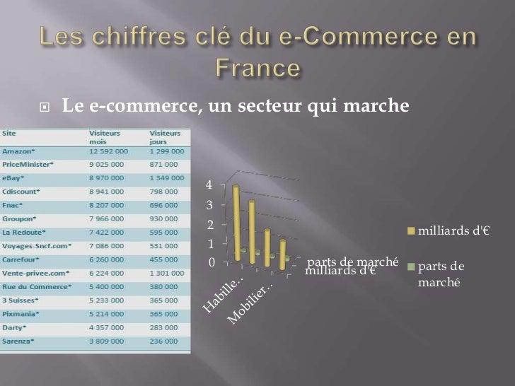    Le e-commerce, un secteur qui marche                  4                  3                   2                        ...