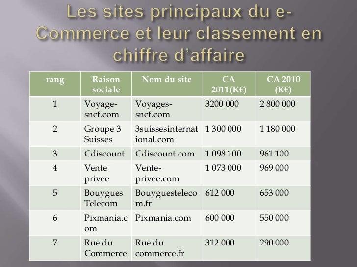 rang    Raison      Nom du site        CA        CA 2010        sociale                      2011(K€)     (K€) 1     Voyag...