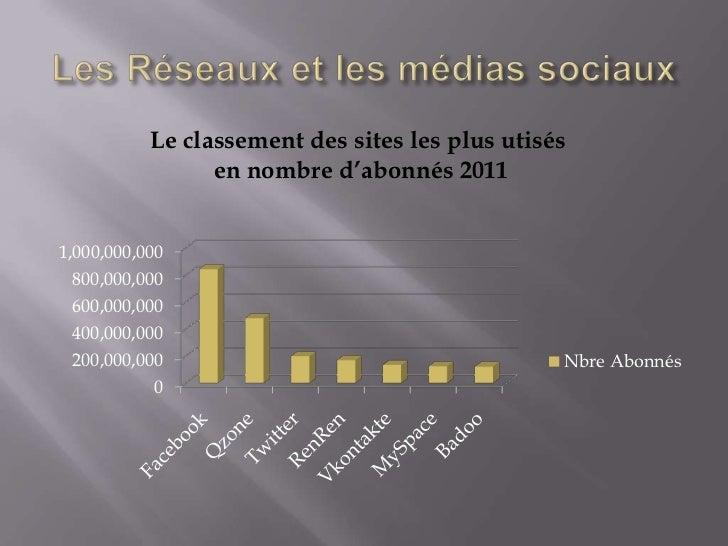 Le classement des sites les plus utisés                 en nombre d'abonnés 20111,000,000,000  800,000,000  600,000,000  4...