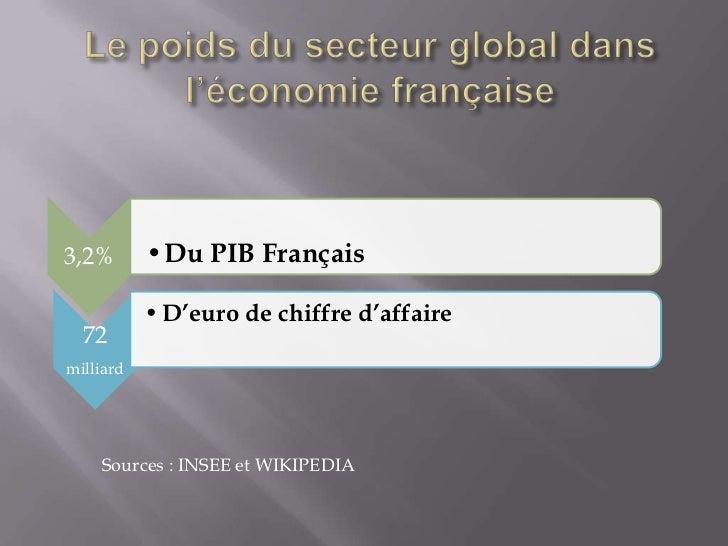 3,2%       •Du PIB Français           • D'euro de chiffre d'affaire  72milliard    Sources : INSEE et WIKIPEDIA