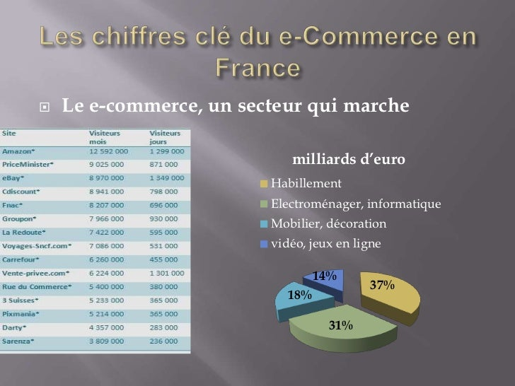    Le e-commerce, un secteur qui marche                            milliards d'euro                         Habillement  ...