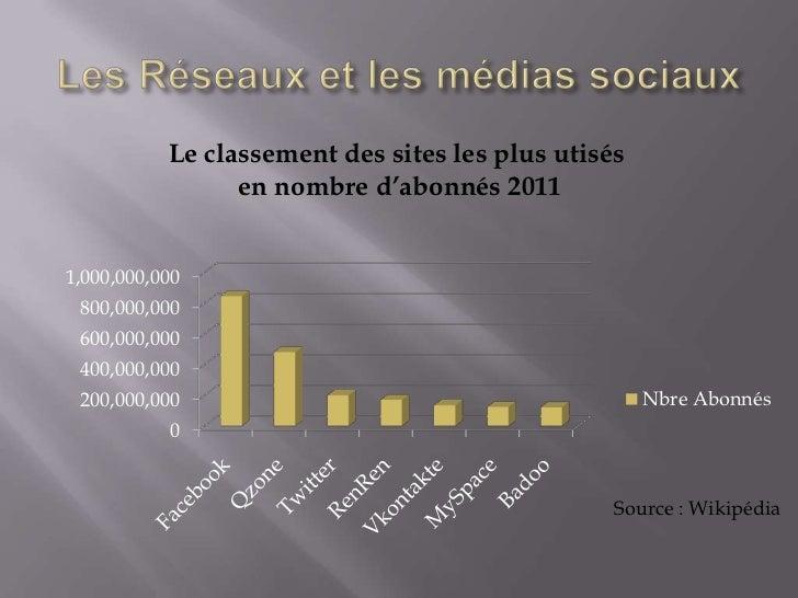 Le classement des sites les plus utisés                 en nombre d'abonnés 20111,000,000,000 800,000,000 600,000,000 400,...