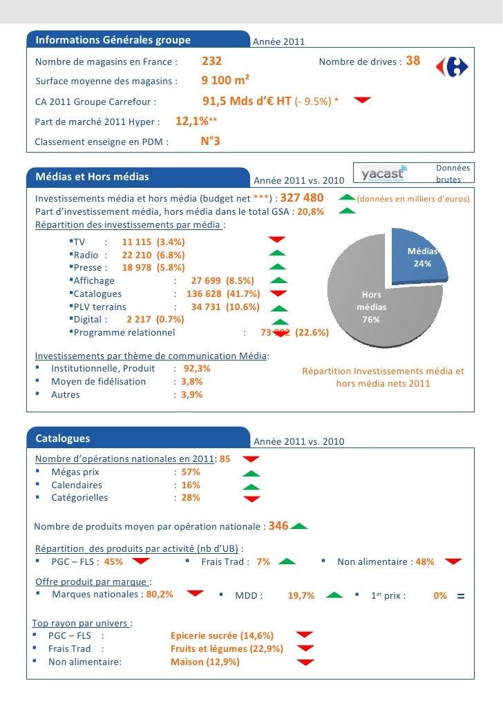 Informations Générales groupe                    Année 2011Nombre de magasins en France :       232                       ...