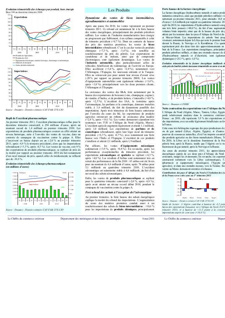 Evolution trimestrielle des échanges par produit, hors énergieBase 100 au deuxième trimestre 2008                         ...