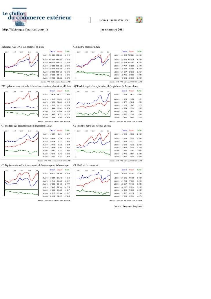 Chiffres commerce exterieur 1er trimestre 2011 dgddi for Commerce exterieur gouv fr