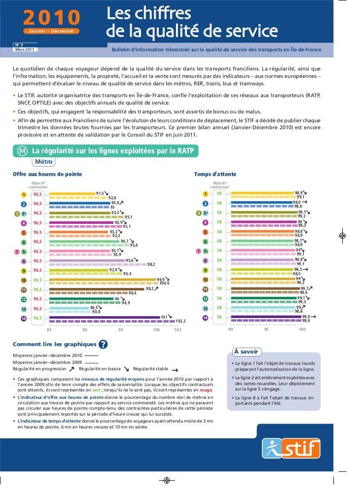 2010        Janvier – Décembre                                                     Les chiffres                           ...