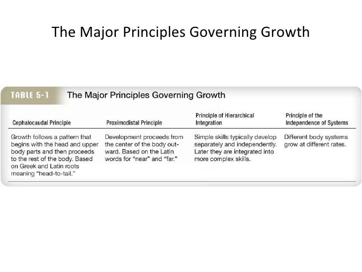 basic principle of child growth and development These six principles promote entrepreneurship, growth strategy the six principles of the psychology of growth by: leadership development.