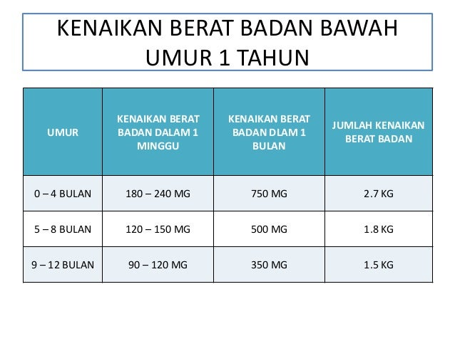 KALKULATOR BERAT BADAN IDEAL