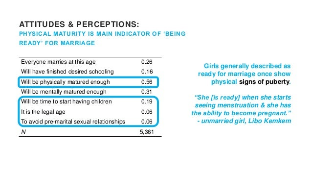ATTITUDES & PERCEPTIONS: DRIVERS COMPLEX, MULTIFACETED & ENTANGLED Poverty one among many factors… Gender & religious norm...