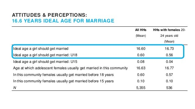 ATTITUDES & PERCEPTIONS: PHYSICAL MATURITY IS MAIN INDICATOR OF 'BEING READY' FOR MARRIAGE Everyone marries at this age 0....