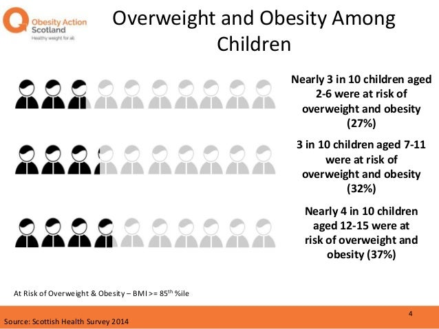 obesity and the media essay Obesity is a condition in which the subject in question has excessive body fat which may pose negative effects on his/her health, and thus reducing the life expectancy of the subject and/or additionally increasing the health problems that the subject may encounter.
