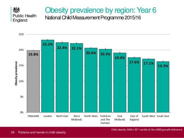 childhood obesity graphs 2017 - photo #4