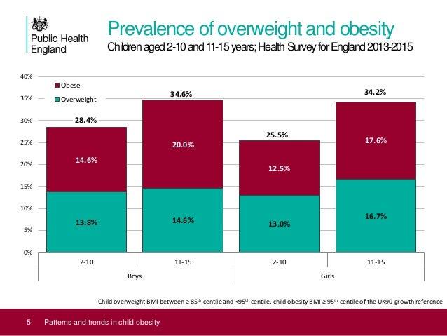 childhood obesity graphs 2017 - photo #12