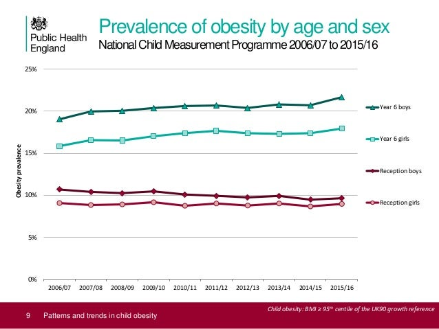 Patterns And Trends In Child Obesity June 2017