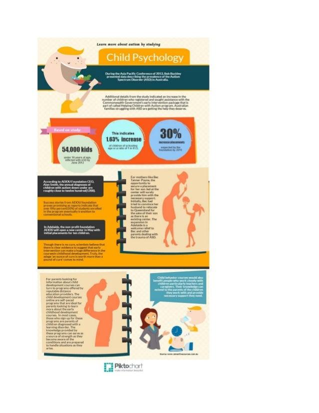 Studying Child Psychology
