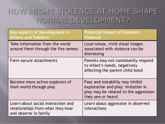domestic violence and its effect on Domestic violence and its effects on children by alexandria farrell, department of social services, office of child abuse prevention imagine being a child, sitting in your room playing, quiet and carefree.