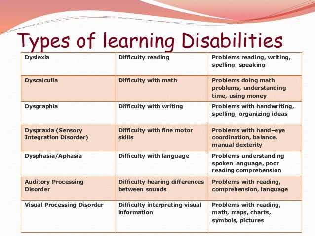 children with learning disabilities Educating children with learning disabilities the term learning disability is used to describe an array of different types of disabilities that impede learning.