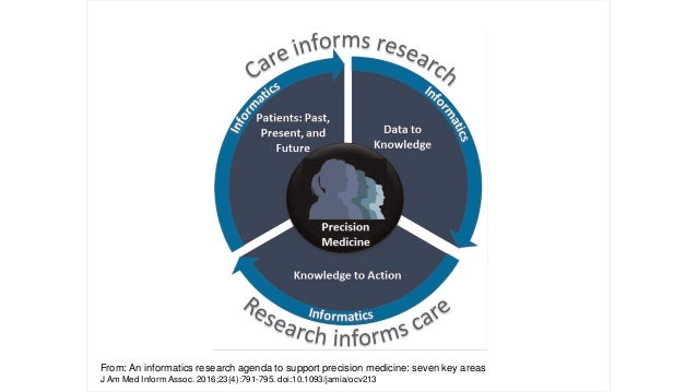 """Challenges to a """"Learning Health System"""" • Leveraging existing data for research and Quality–opportunities • Clinical phen..."""
