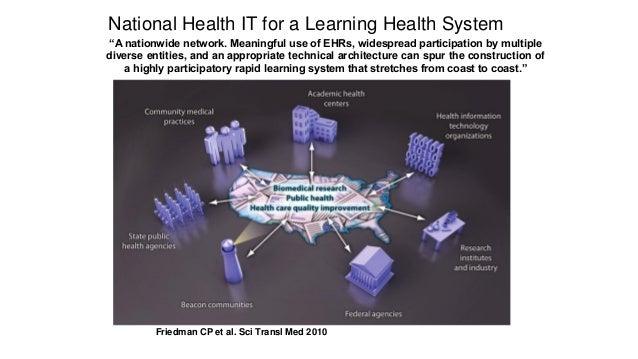 Learning Systems… Smoyer, Embi, Moffat-Bruce. JAMA 2016