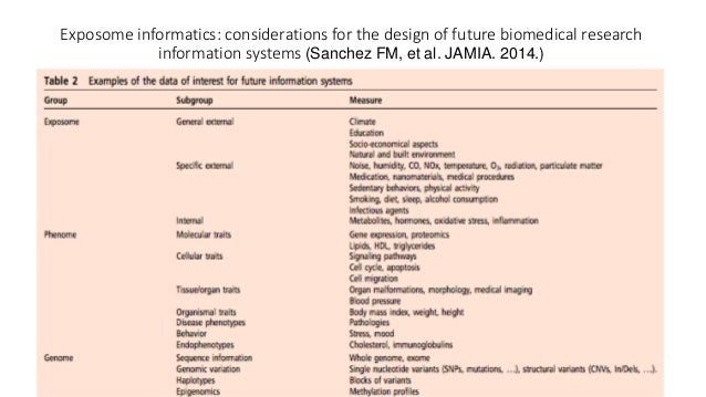 Exposome informatics: considerations for the design of future biomedical research information systems (Sanchez FM, et al. ...
