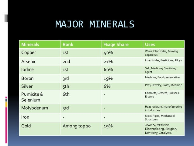 MAJOR MINES & PROJECTS