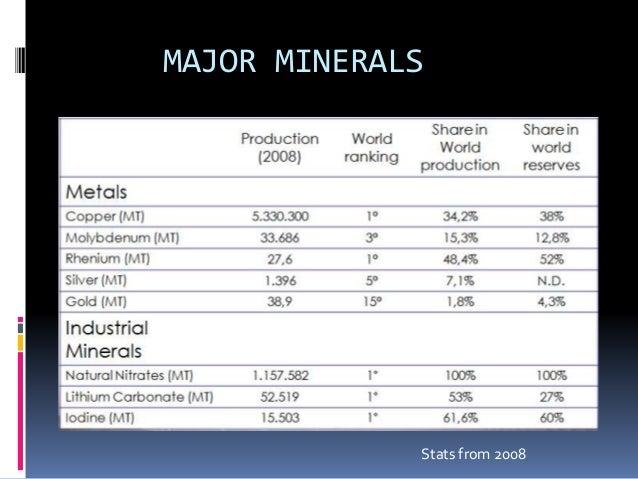 OTHER MINERALS   Platinum   Titanium   Manganese   Nitrates   Sulfates   Feldspar   Gypsum   Lithium   Clays