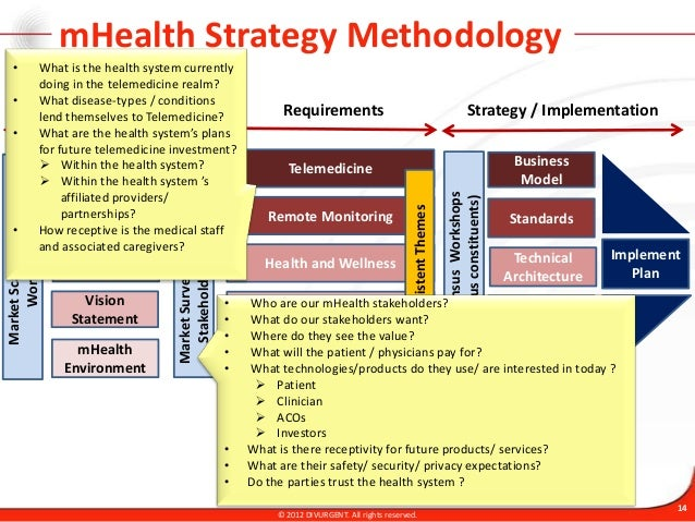 telehealth business plan