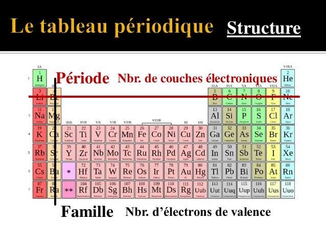 Chimie 2016-17 cours 01 : révision atome