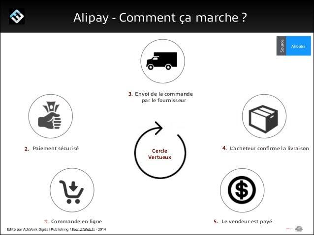 1/ Le programme Start Me Up!  Alipay - Pourquoi l'utiliser ?  La valeur ajoutée pour un consommateur sur Alipay, repose su...