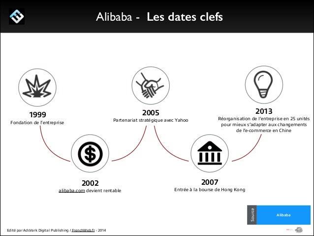 1/ Le programme Start Me Up! Alibaba - un acteur chinois tourné vers l'international  L'Asie et les USA représentent la mê...