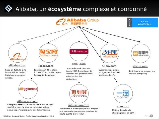 1/ Le programme Start Me Up!  alibaba.com - Une marketplace internationale 36,7 Millions  de comptes utilisateurs  !  240 ...