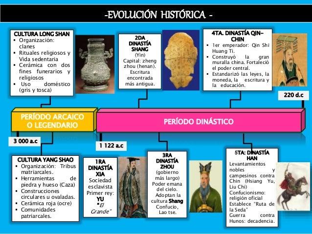 CULTURA YANG SHAO  Organización: Tribus matriarcales.  Herramientas de piedra y hueso (Caza)  Construcciones circulares...