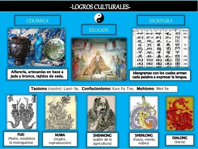 -LOGROSCULTURALES- CERÁMICA RELIGIÓN ESCRITURA Alfarería, artesanías en base a jade y bronce, tejidos de seda. Ideogramas ...