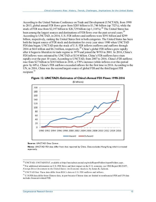 China's Economic Rise: History, Trends, Challenges, Implications for the United States Congressional Research Service 15 A...