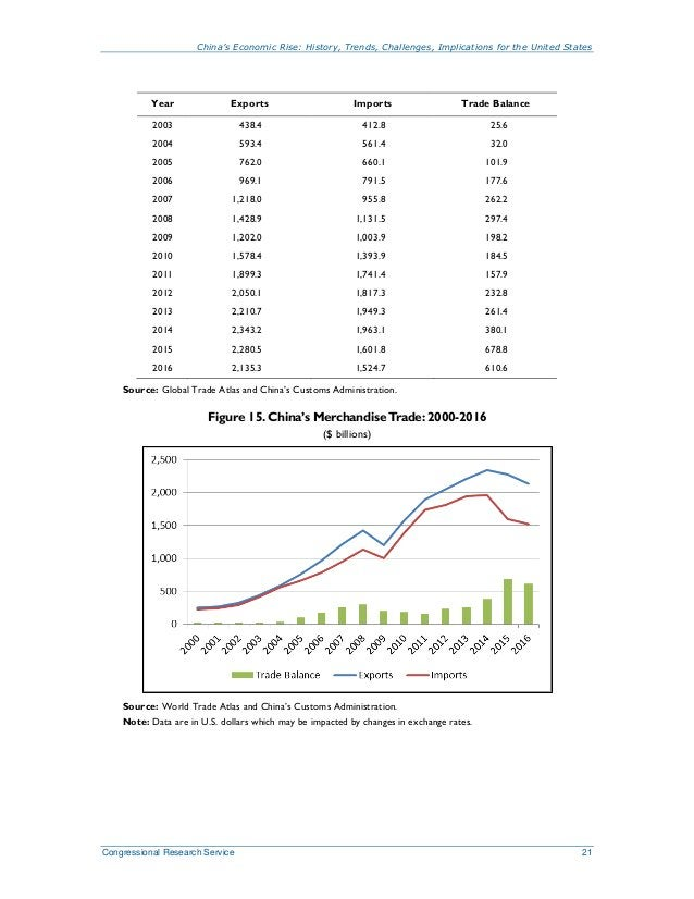 China's Economic Rise: History, Trends, Challenges, Implications for the United States Congressional Research Service 21 Y...