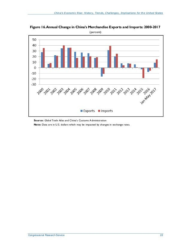 China's Economic Rise: History, Trends, Challenges, Implications for the United States Congressional Research Service 22 F...