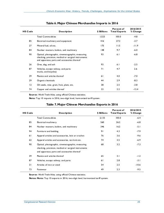 China's Economic Rise: History, Trends, Challenges, Implications for the United States Congressional Research Service 25 T...