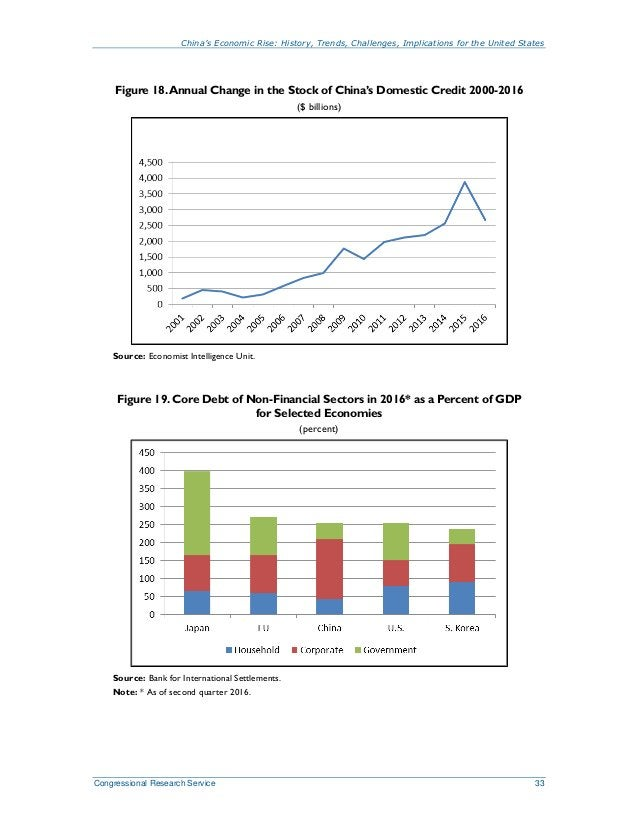 China's Economic Rise: History, Trends, Challenges, Implications for the United States Congressional Research Service 33 F...