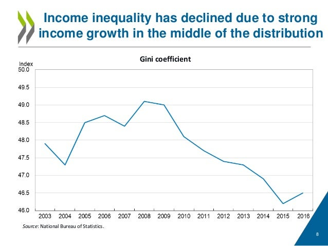 poverty and income inequality in china Income inequality in china is worse than previously estimated, according to national bureau of economic research paper still, it's not as bad as the us.