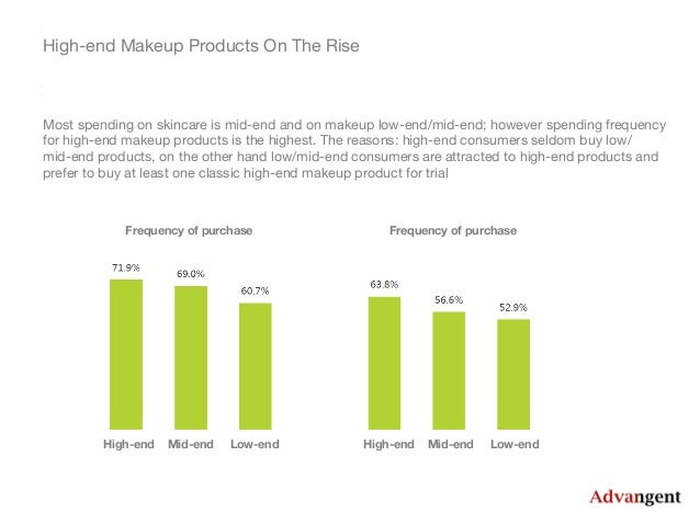 consumer behavior of mac cosmetic Kening of female consumer's consciousness during the recent years leads to alteration of consumer behavior, and in- fluences the women's usual conception for pursuing fashion and cosmetics application, in fact, the makeup practice has.