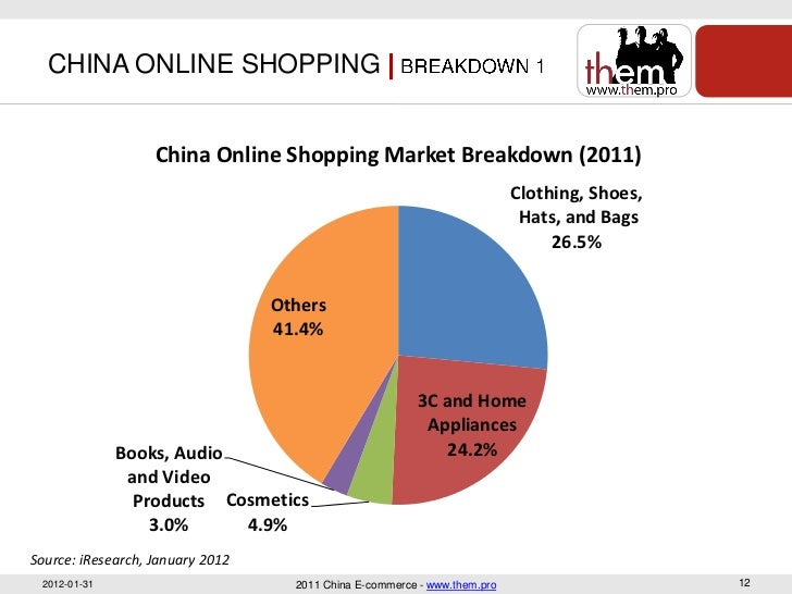 aef00905d8 CHINA ONLINE SHOPPING China Online Shopping Market ...